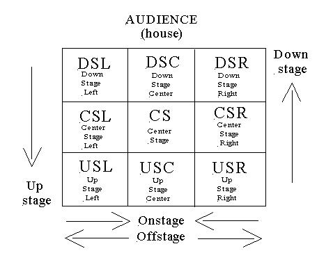 Stage Directions Diagram Wiring Diagrams