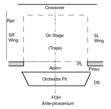 Proscenium FOH Wings Apron Traps And Traproom