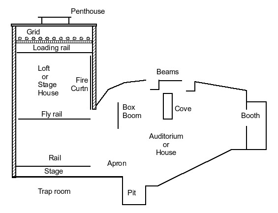 Front Elevation Theatre Definition : Theatre types
